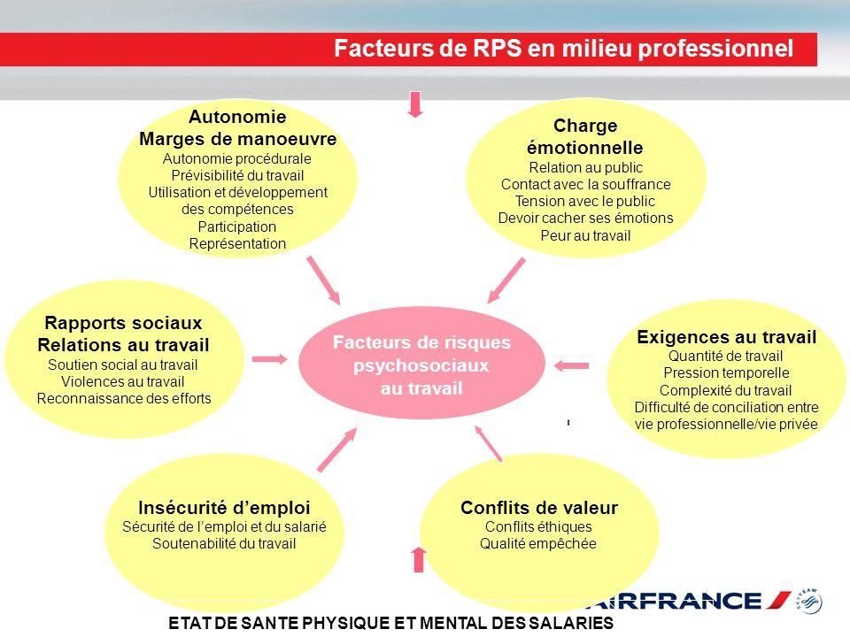 Facteurs de RPS en milieu professionnel Conflits de valeur Conflits éthiques Qualité empêchée Facteurs de risques psychosociaux au travail Insécurité