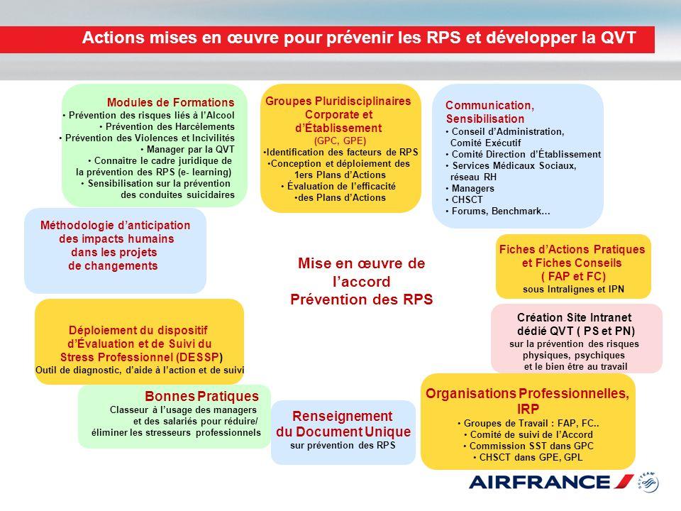 Actions mises en œuvre pour prévenir les RPS et développer la QVT Communication, Sensibilisation Conseil dAdministration, Comité Exécutif Comité Direc