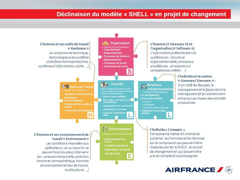 01/11/2013 Déclinaison du modèle « SHELL » en projet de changement L Homme ( « Liveware » ) et l organisation ( « Software » ) L information pr é sent