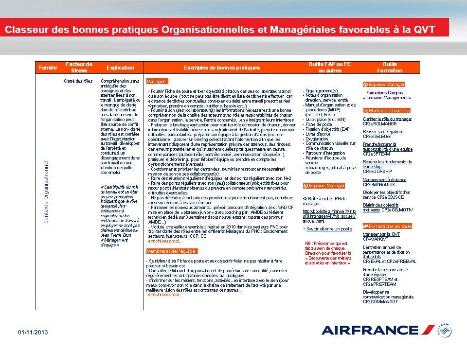 01/11/2013 Classeur des bonnes pratiques Organisationnelles et Managériales favorables à la QVT