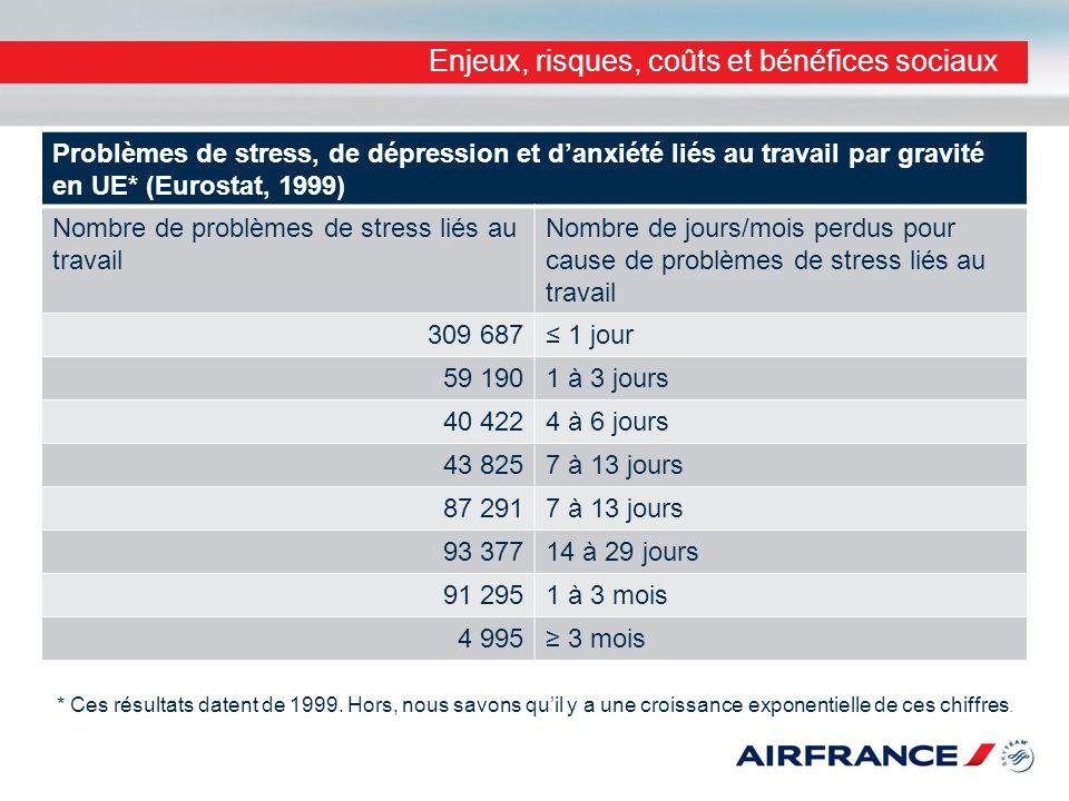 Enjeux, risques, coûts et bénéfices sociaux Problèmes de stress, de dépression et danxiété liés au travail par gravité en UE* (Eurostat, 1999) Nombre