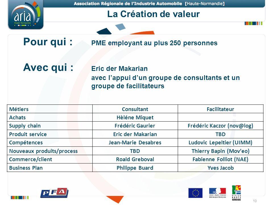 La Création de valeur Pour qui : PME employant au plus 250 personnes Avec qui : Eric der Makarian avec lappui dun groupe de consultants et un groupe d