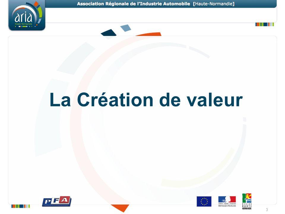 La Création de valeur 3