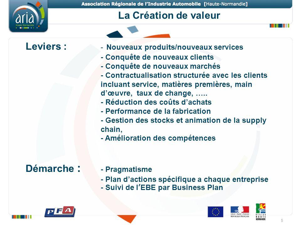 La Création de valeur Leviers : - Nouveaux produits/nouveaux services - Conquête de nouveaux clients - Conquête de nouveaux marchés - Contractualisati