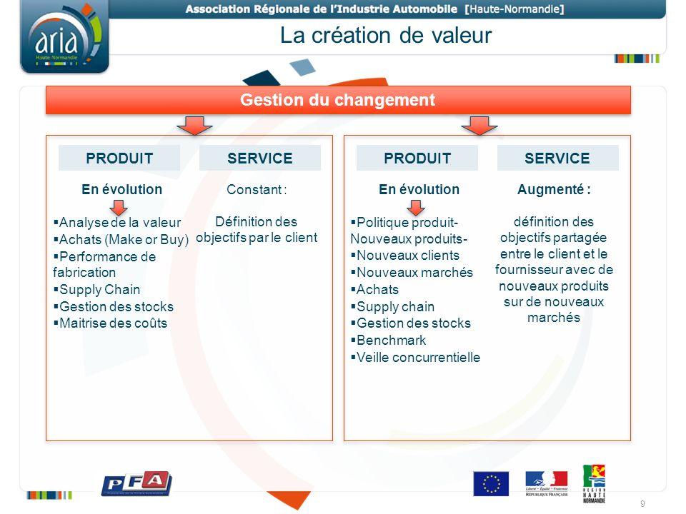 La création de valeur 9 PRODUITSERVICEPRODUITSERVICE En évolution Analyse de la valeur Achats (Make or Buy) Performance de fabrication Supply Chain Ge