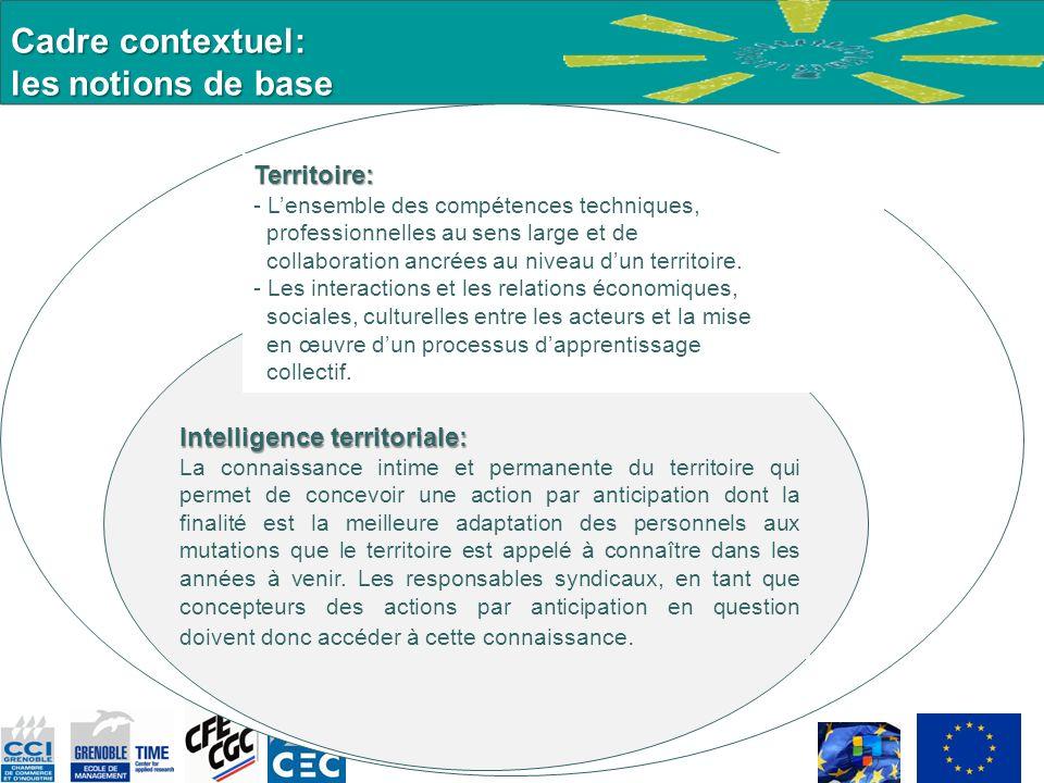 Cadre contextuel: les notions de base Territoire: - Lensemble des compétences techniques, professionnelles au sens large et de collaboration ancrées a