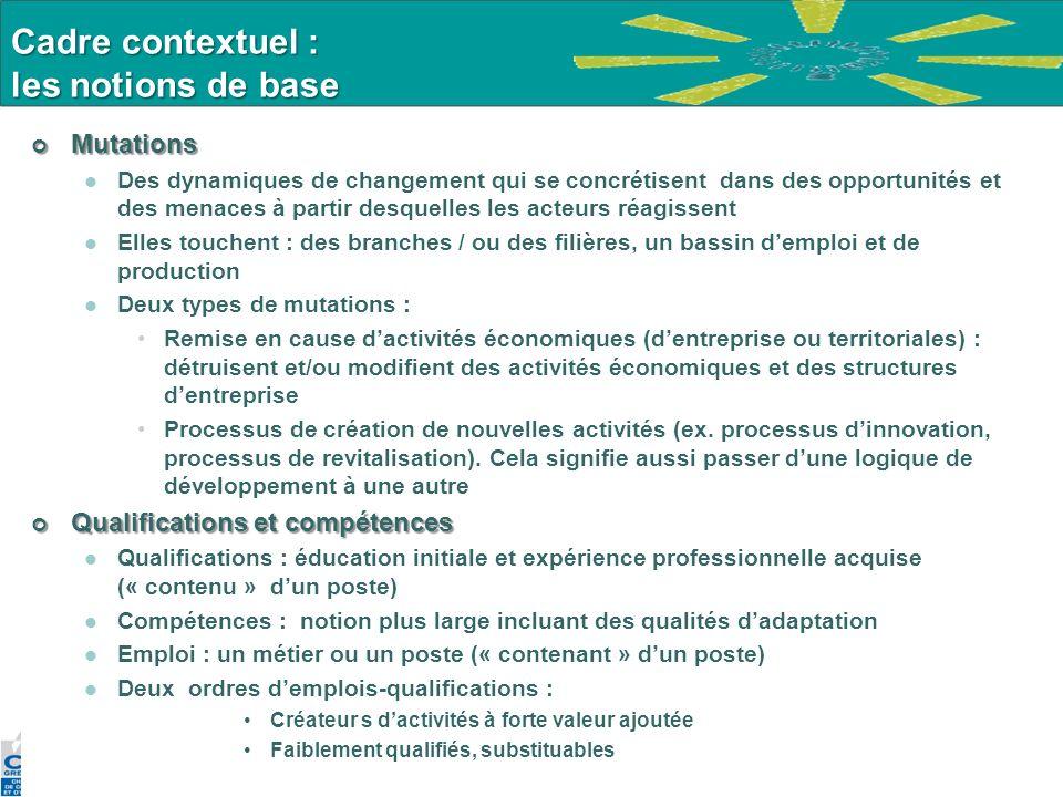 Cadre contextuel : les notions de base Mutations Mutations Des dynamiques de changement qui se concrétisent dans des opportunités et des menaces à par