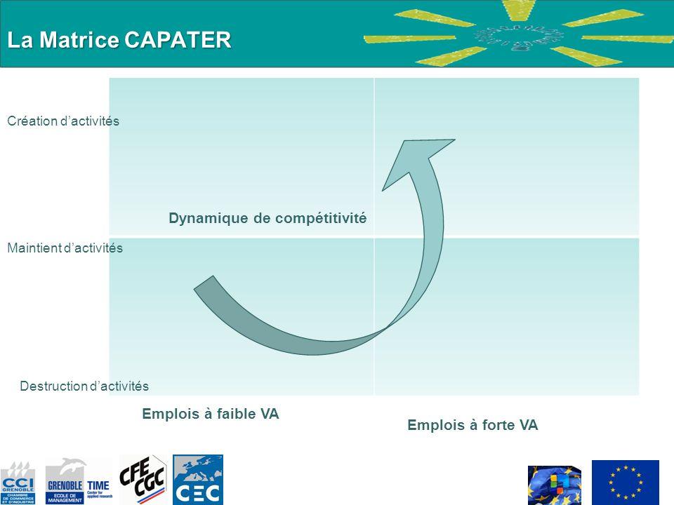 La Matrice CAPATER Destruction dactivités Emplois à faible VA Emplois à forte VA Dynamique de compétitivité Maintient dactivités Création dactivités