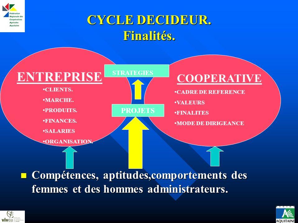 CYCLE DECIDEUR. Finalités. ENTREPRISE CLIENTS. MARCHE. PRODUITS. FINANCES. SALARIES ORGANISATION. COOPERATIVE CADRE DE REFERENCE VALEURS FINALITES MOD