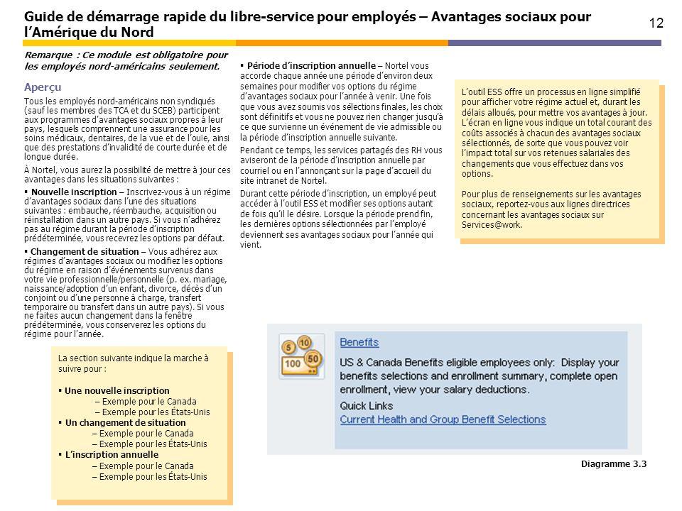 12 Guide de démarrage rapide du libre-service pour employés – Avantages sociaux pour lAmérique du Nord Aperçu Tous les employés nord-américains non sy
