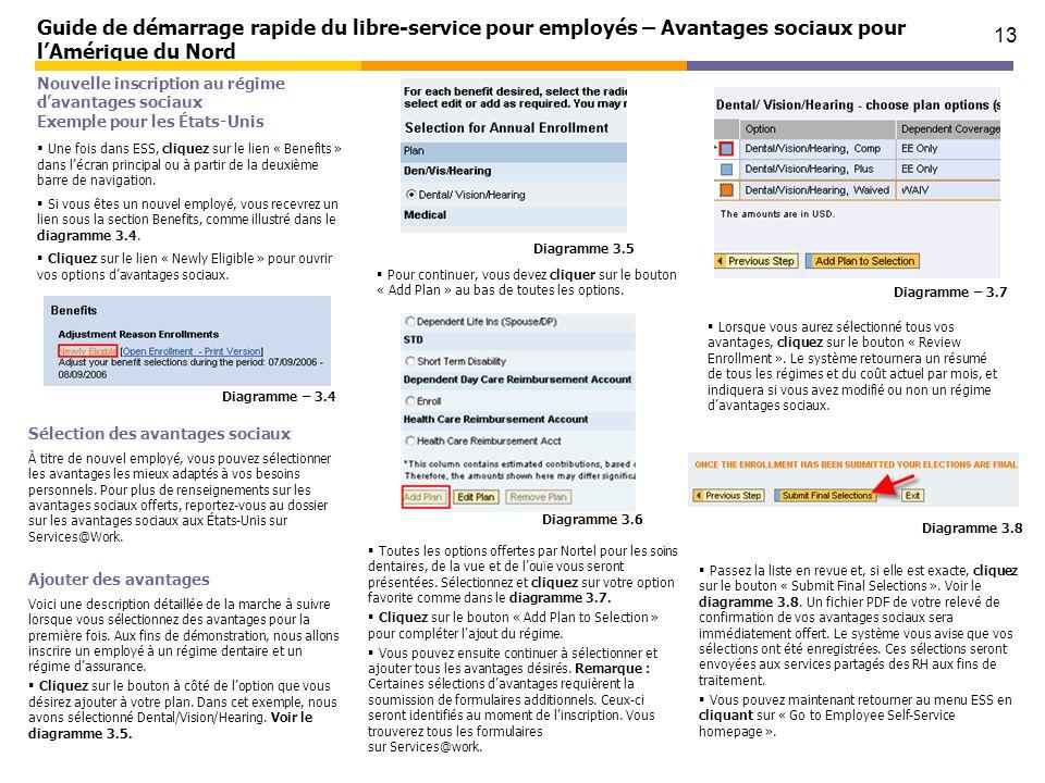 13 Guide de démarrage rapide du libre-service pour employés – Avantages sociaux pour lAmérique du Nord Nouvelle inscription au régime davantages socia