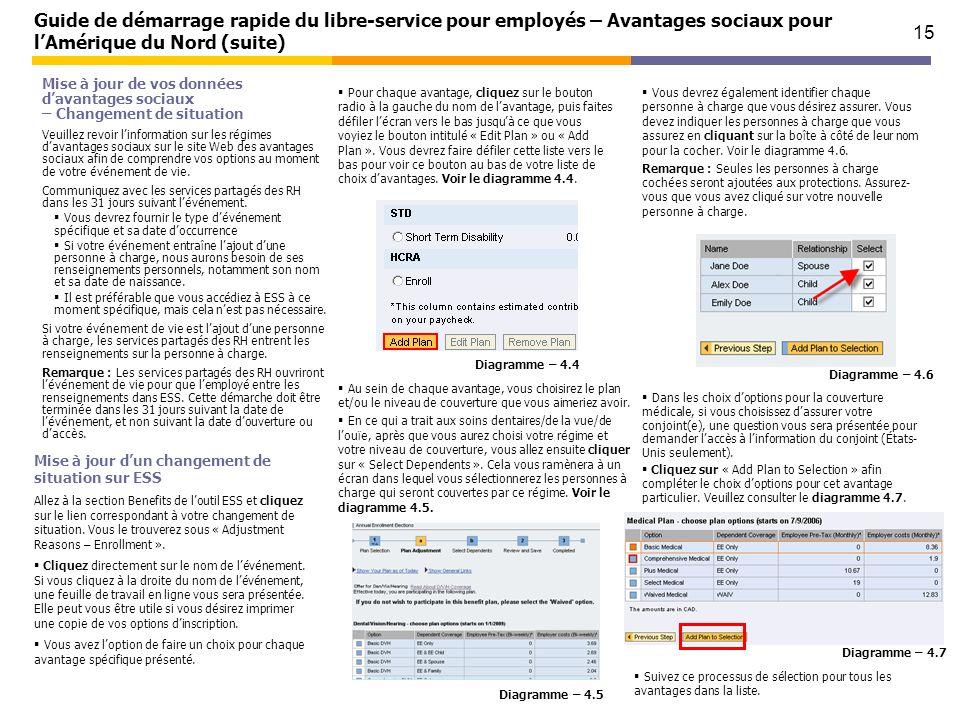 15 Guide de démarrage rapide du libre-service pour employés – Avantages sociaux pour lAmérique du Nord (suite) Mise à jour de vos données davantages s