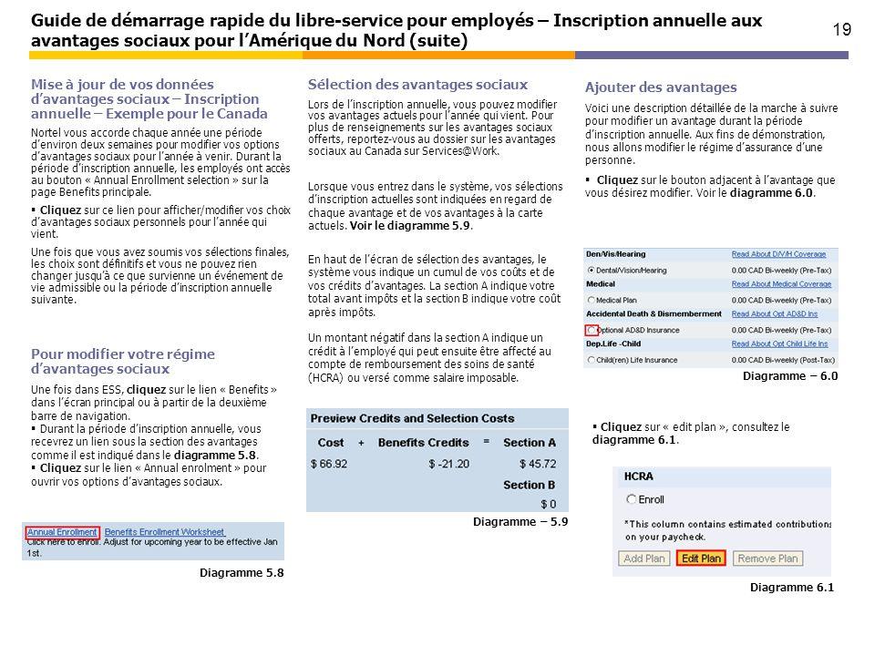 19 Guide de démarrage rapide du libre-service pour employés – Inscription annuelle aux avantages sociaux pour lAmérique du Nord (suite) Mise à jour de