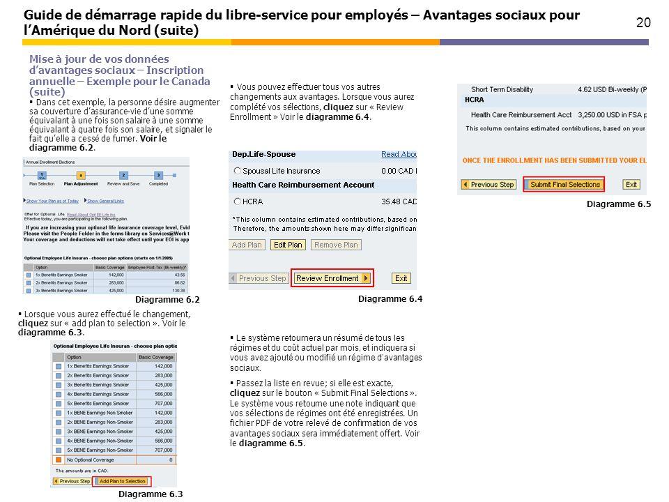20 Guide de démarrage rapide du libre-service pour employés – Avantages sociaux pour lAmérique du Nord (suite) Mise à jour de vos données davantages s