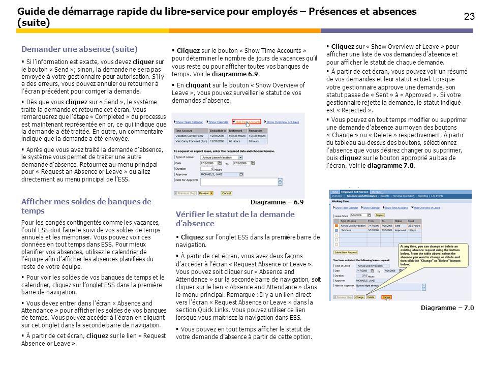 23 Guide de démarrage rapide du libre-service pour employés – Présences et absences (suite) Demander une absence (suite) Si linformation est exacte, v