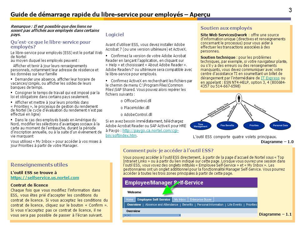 3 Guide de démarrage rapide du libre-service pour employés – Aperçu Remarque : Il est possible que des liens ne soient pas affichés aux employés dans