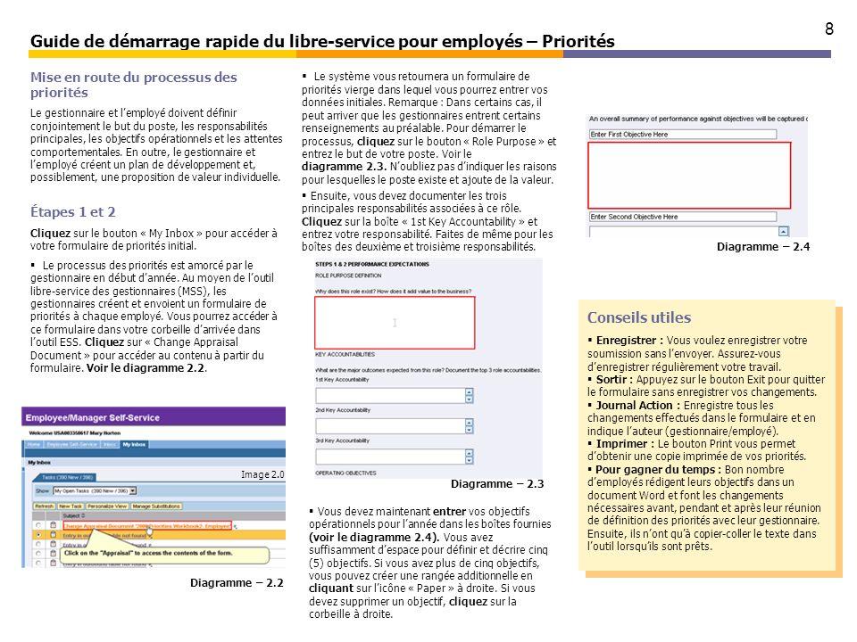 8 Guide de démarrage rapide du libre-service pour employés – Priorités Étapes 1 et 2 Cliquez sur le bouton « My Inbox » pour accéder à votre formulair