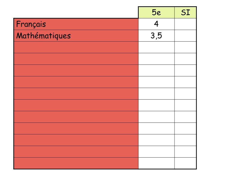 5eSI Français4 Mathématiques3,5 Arabe35 Anglais3 Histoire – Géographie – EC34 Physique – Chimie(1,5) Sciences et Vie de la Terre(1,5) Technologie(1,5) EPS3 Arts plastiques1 Education musicale1 Latin2 Heure de vie de classe10h an