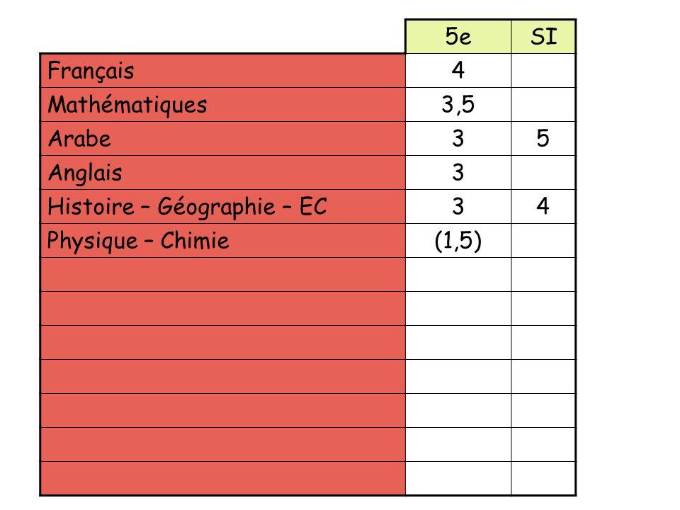5eSI Français4 Mathématiques3,5 Arabe35 Anglais3 Histoire – Géographie – EC34 Physique – Chimie(1,5) Sciences et Vie de la Terre(1,5)