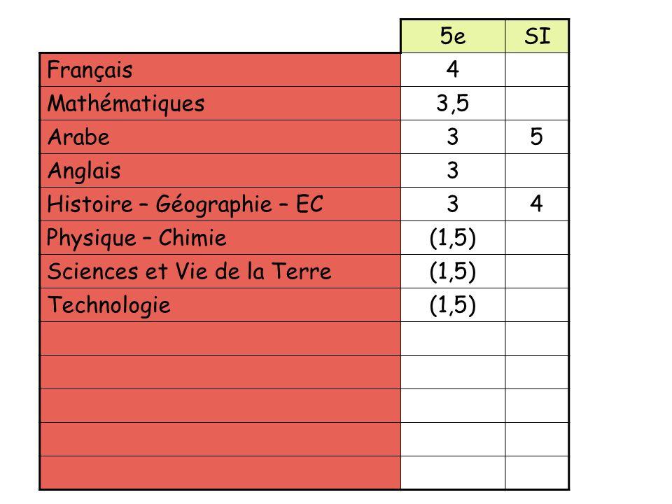 5eSI Français4 Mathématiques3,5 Arabe35 Anglais3 Histoire – Géographie – EC34 Physique – Chimie(1,5) Sciences et Vie de la Terre(1,5) Technologie(1,5) EPS3