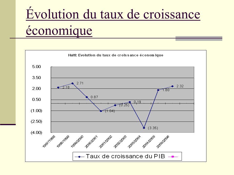 Évolution du taux de croissance économique