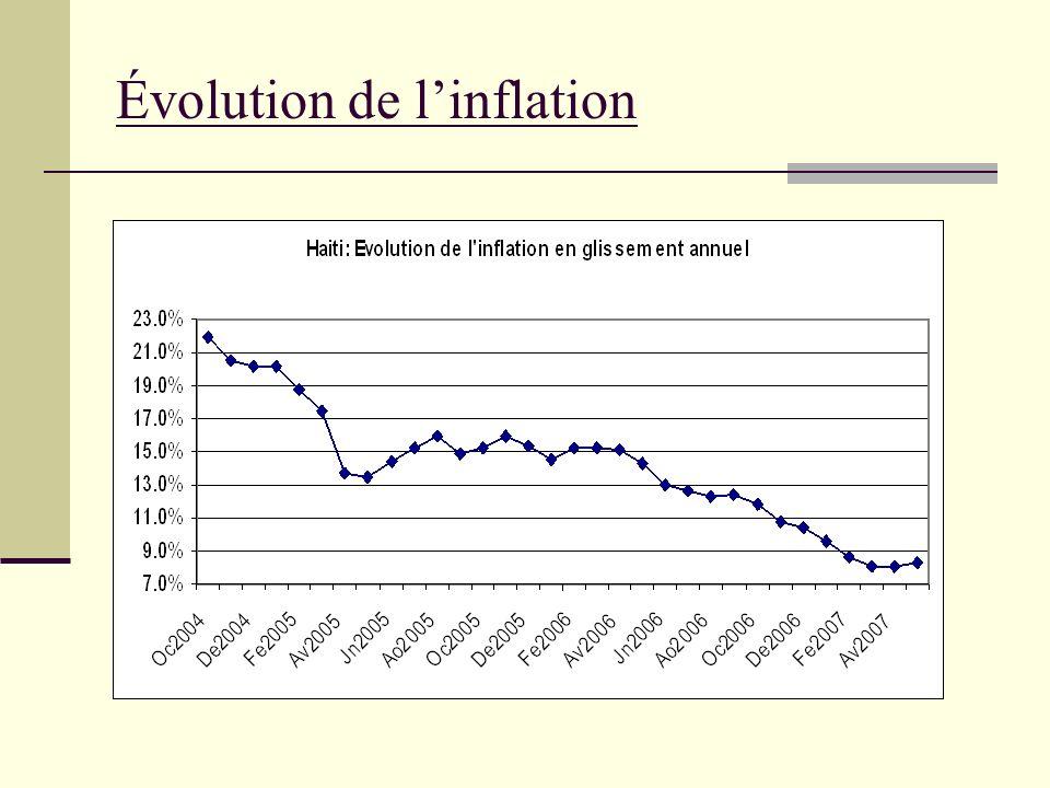 Évolution de linflation