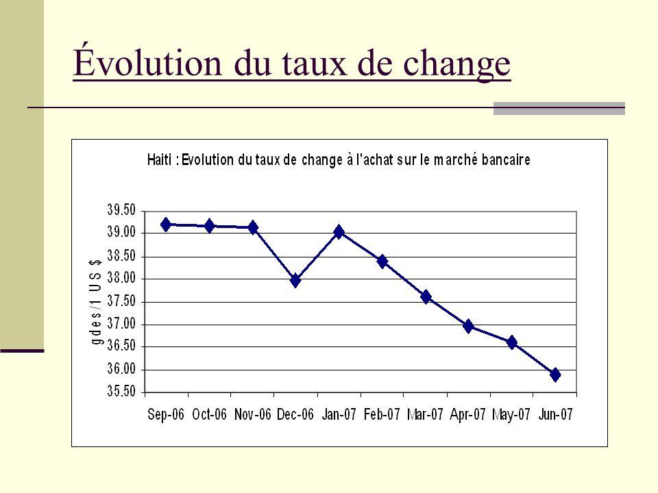 Évolution du taux de change