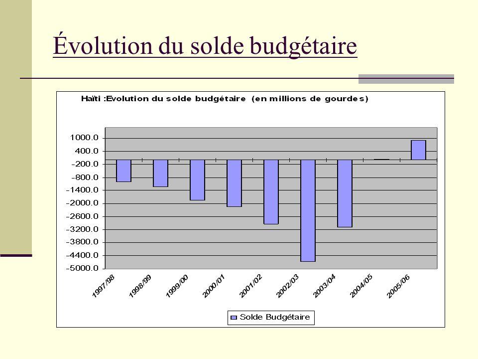 Évolution du solde budgétaire