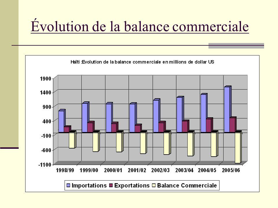 Évolution de la balance commerciale