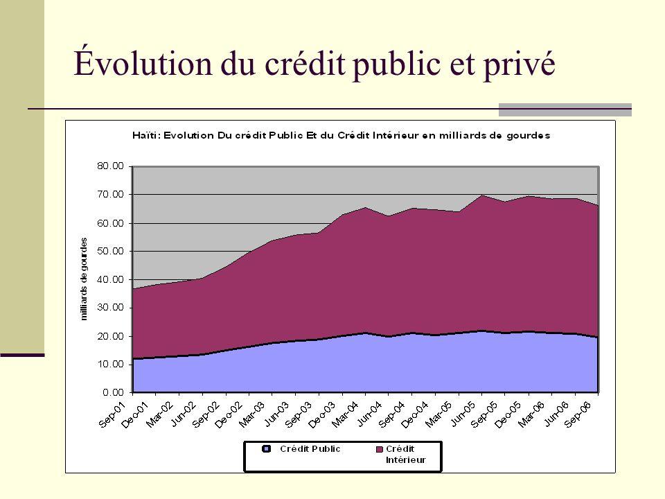 Évolution du crédit public et privé