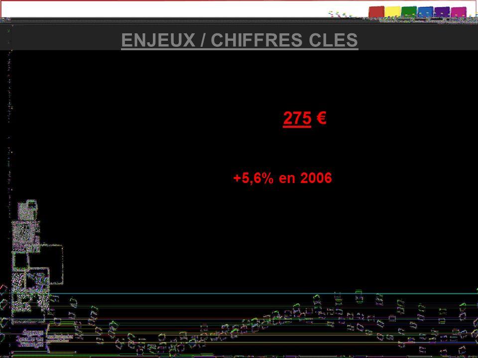 ENJEUX / CHIFFRES CLES Montant de la facture deau en 2008 à Grenoble pour une famille de 3/4 personnes (120 m3) : 275 Un prix en augmentation : +5,6%