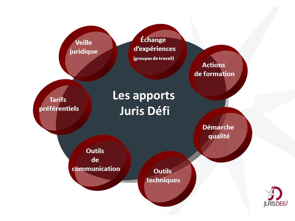Les apports Juris Défi Outils techniques Actions de formation Démarche qualité Échange dexpériences (groupes de travail) Outils de communication Tarif
