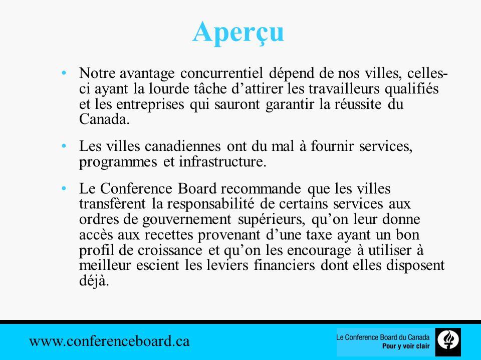 www.conferenceboard.ca Conclusion Si nous voulons que les villes canadiennes jouent un rôle prépondérant dans la prospérité du Canada, elles devront être en mesure financièrement de fournir les services, les programmes et linfrastructure qui attireront les personnes talentueuses et les investissements.