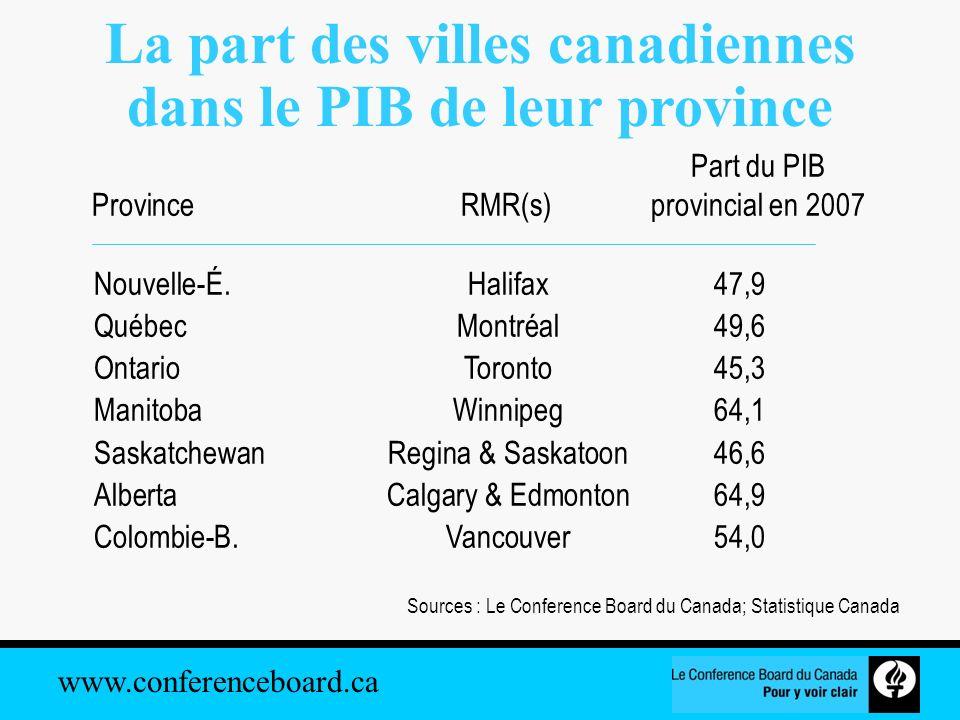 www.conferenceboard.ca La part des villes canadiennes dans le PIB de leur province Sources : Le Conference Board du Canada; Statistique Canada Nouvell