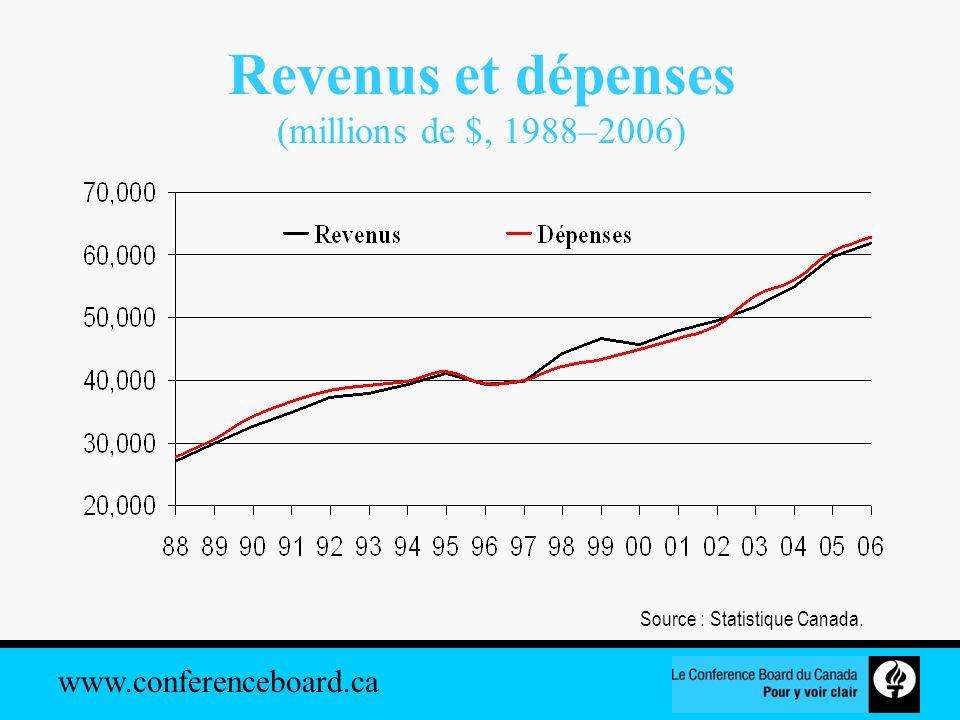 www.conferenceboard.ca Les infrastructures vieillissent (années) Source : Statistique Canada.