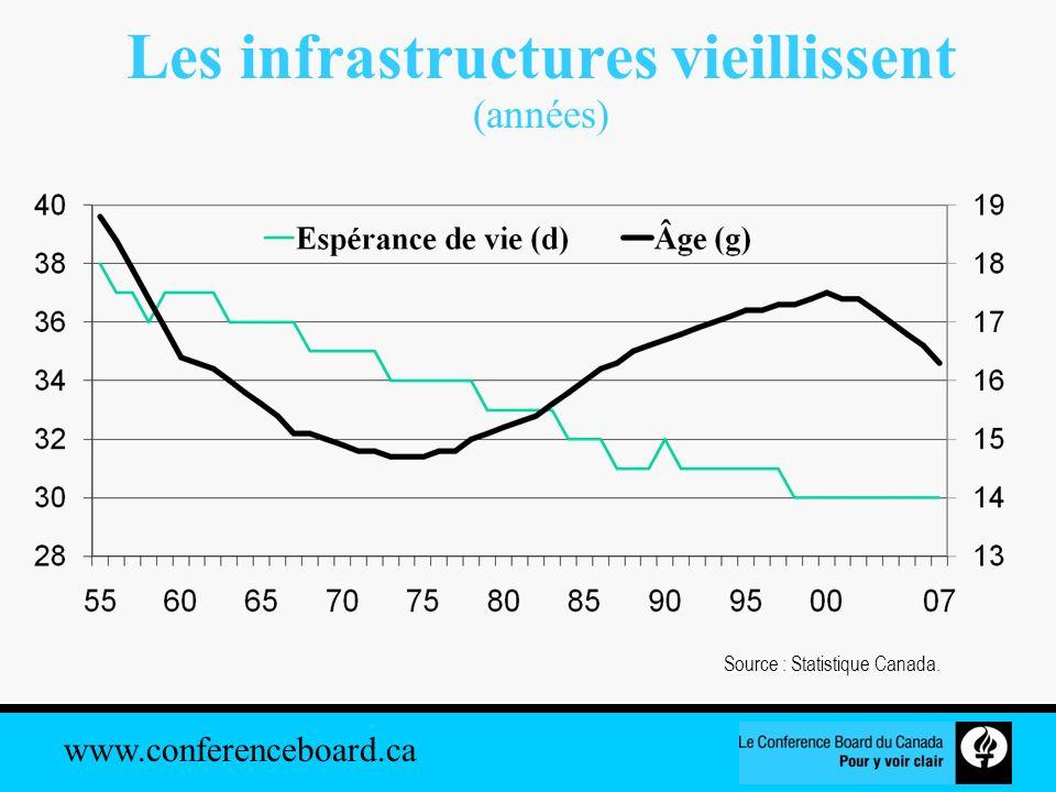 www.conferenceboard.ca Population Canada (1999-2025) Sources : Le Conference Board du Canada; Statistique Canada.