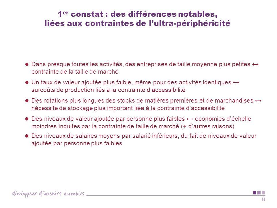 11 1 er constat : des différences notables, liées aux contraintes de lultra-périphéricité Dans presque toutes les activités, des entreprises de taille