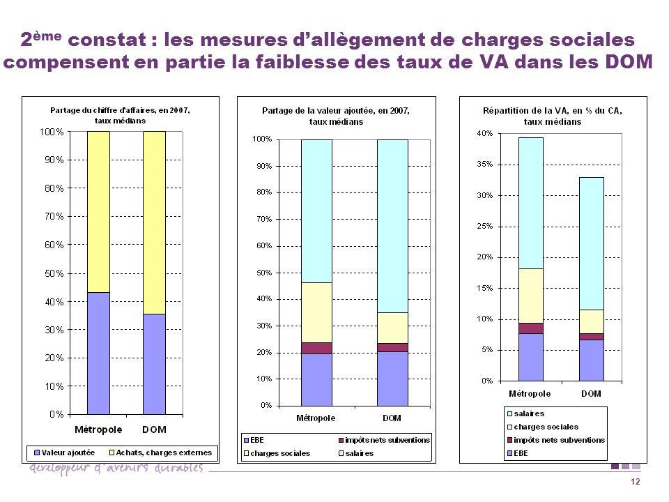 12 2 ème constat : les mesures dallègement de charges sociales compensent en partie la faiblesse des taux de VA dans les DOM