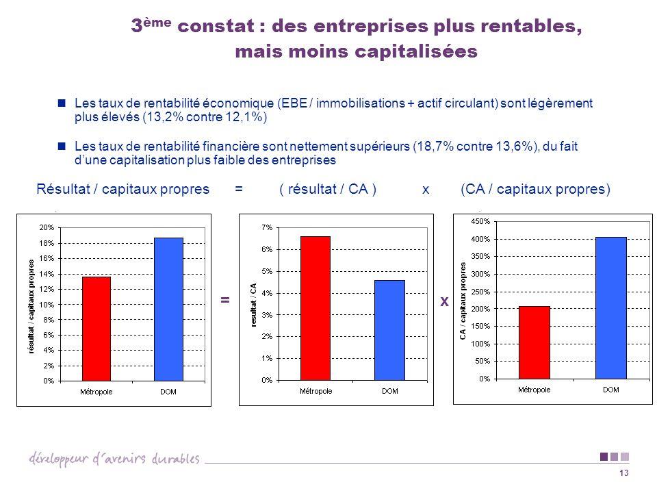13 3 ème constat : des entreprises plus rentables, mais moins capitalisées Les taux de rentabilité économique (EBE / immobilisations + actif circulant