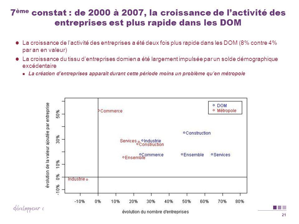 21 7 ème constat : de 2000 à 2007, la croissance de lactivité des entreprises est plus rapide dans les DOM La croissance de lactivité des entreprises