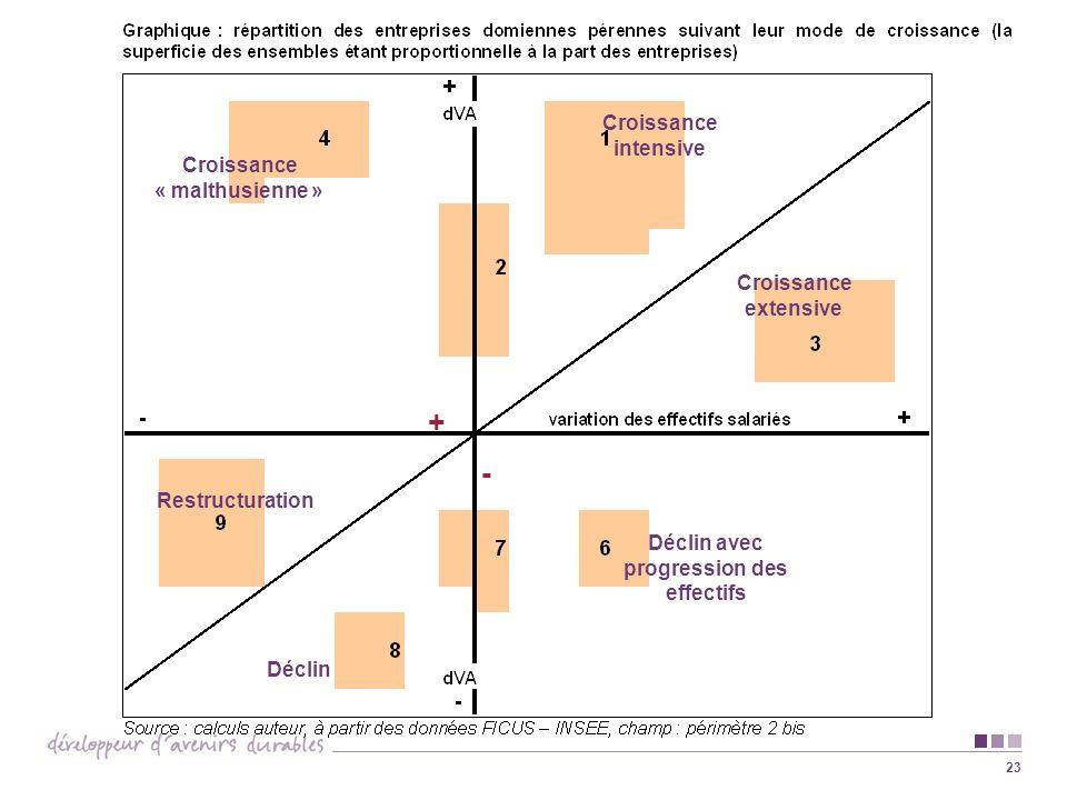23 Croissance intensive Croissance extensive Croissance « malthusienne » Déclin avec progression des effectifs Restructuration Déclin + -