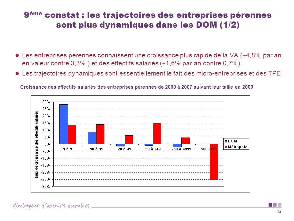 24 9 ème constat : les trajectoires des entreprises pérennes sont plus dynamiques dans les DOM (1/2) Les entreprises pérennes connaissent une croissan