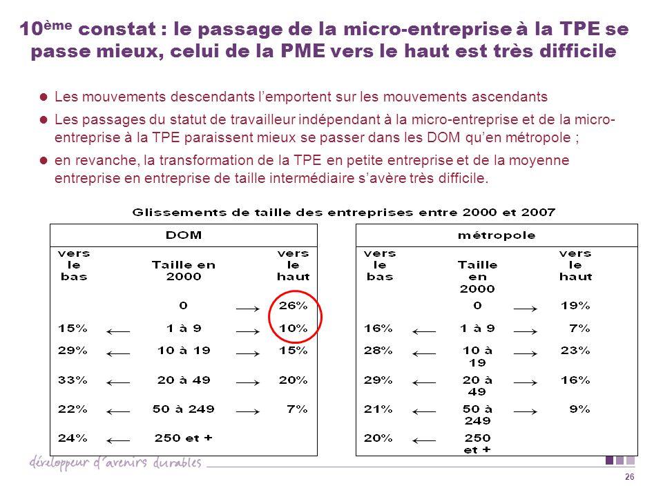 26 10 ème constat : le passage de la micro-entreprise à la TPE se passe mieux, celui de la PME vers le haut est très difficile Les mouvements descenda