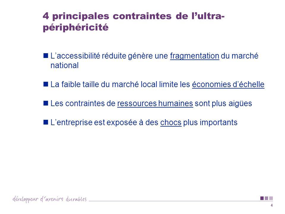 4 4 principales contraintes de lultra- périphéricité Laccessibilité réduite génère une fragmentation du marché national La faible taille du marché loc