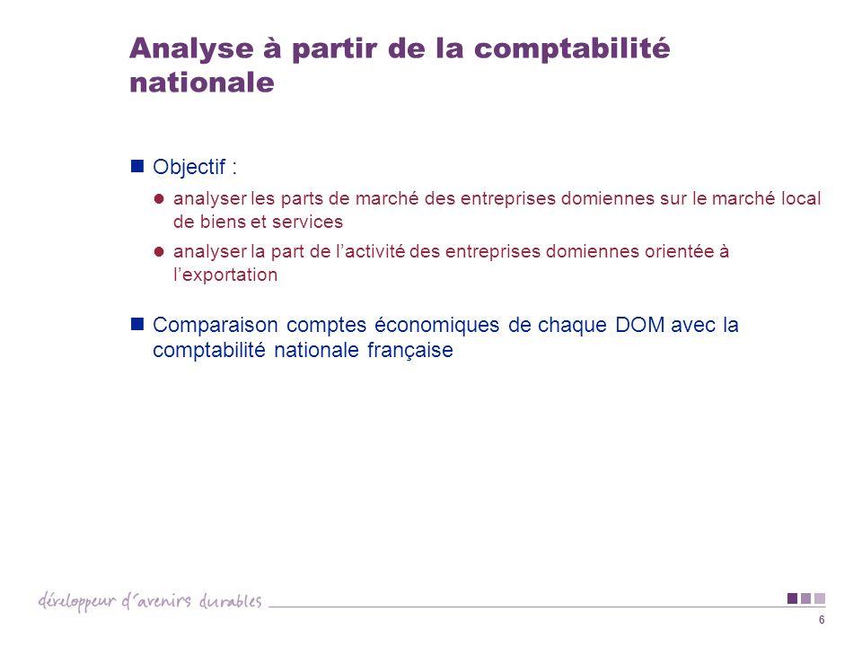 6 Analyse à partir de la comptabilité nationale Objectif : analyser les parts de marché des entreprises domiennes sur le marché local de biens et serv