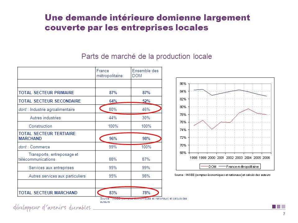 7 Une demande intérieure domienne largement couverte par les entreprises locales France métropolitaine Ensemble des DOM TOTAL SECTEUR PRIMAIRE87% TOTA