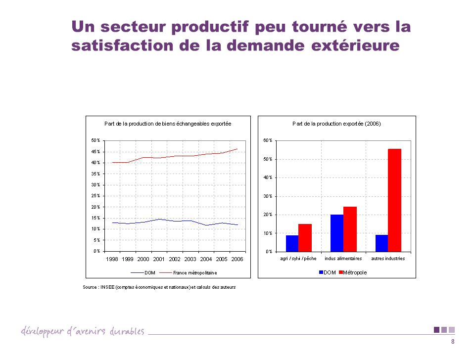 8 Un secteur productif peu tourné vers la satisfaction de la demande extérieure