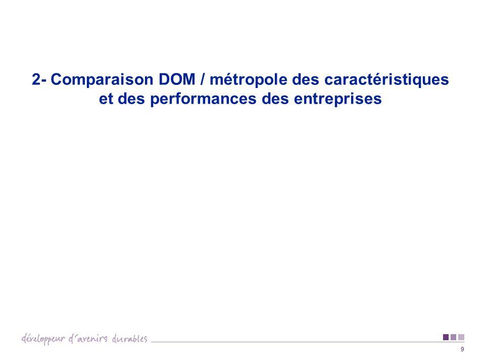 9 2- Comparaison DOM / métropole des caractéristiques et des performances des entreprises