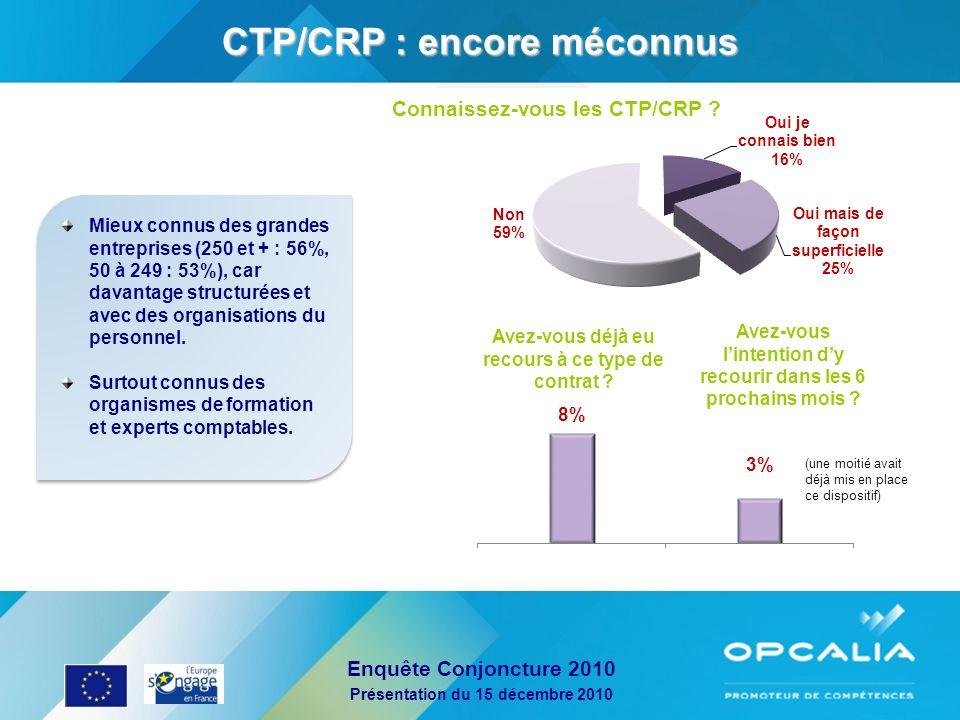 Enquête Conjoncture 2010 Présentation du 15 décembre 2010 CTP/CRP : encore méconnus Mieux connus des grandes entreprises (250 et + : 56%, 50 à 249 : 5