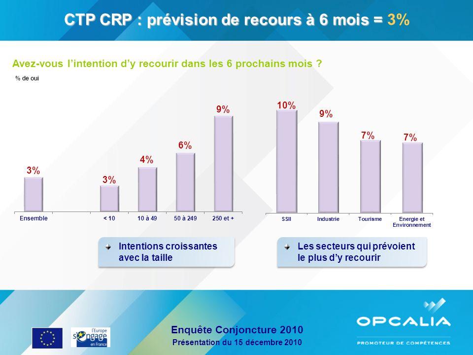 Enquête Conjoncture 2010 Présentation du 15 décembre 2010 CTP CRP : prévision de recours à 6 mois = CTP CRP : prévision de recours à 6 mois = 3% Avez-